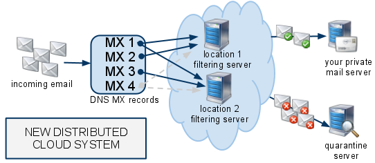 Distributed Cloud Spam Filtering System